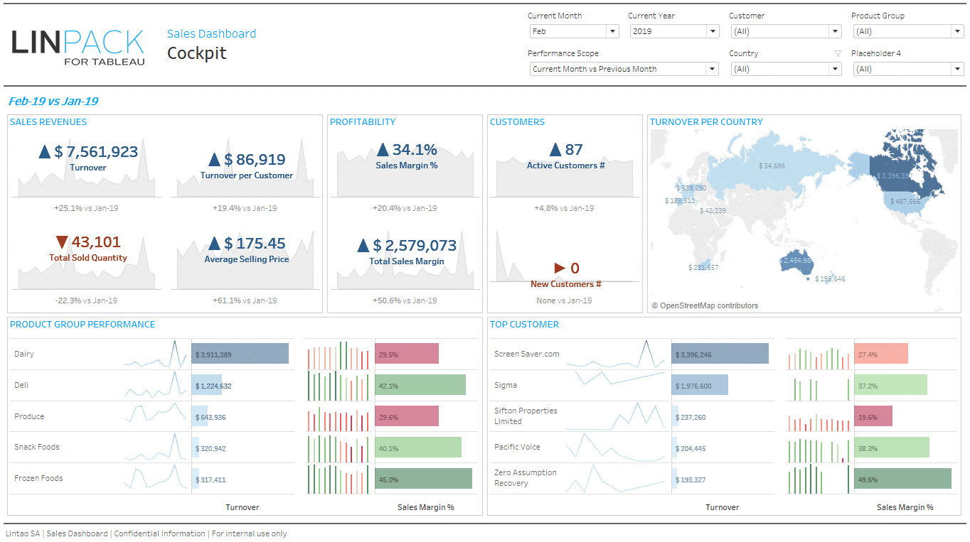 Dashboard example - Data Visualization