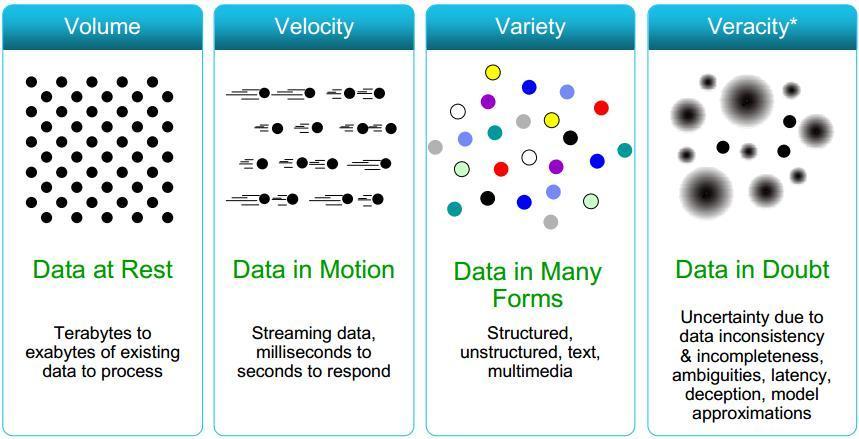 4v big data
