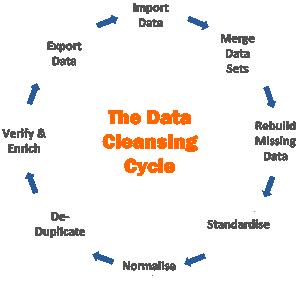 Data Cleansing Cycle - Quy trình xử lý dữ liệu
