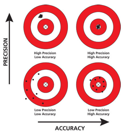 Khác nhau giữa Accuracy và Precision