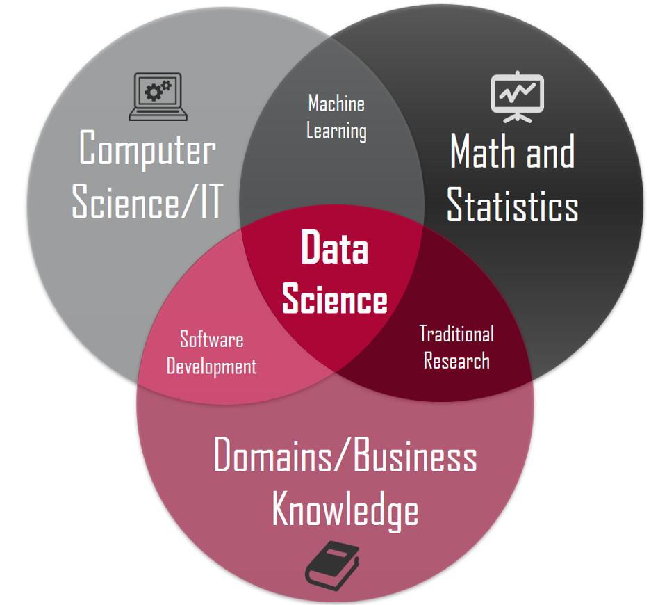 Nền tảng cho học Machine Learning