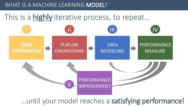 Quy trình xây dựng Machine Learning Model