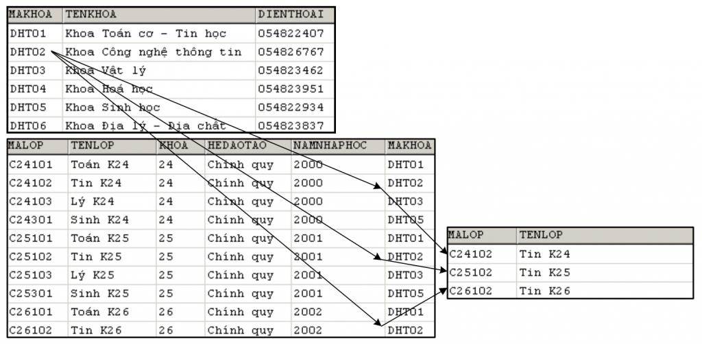Cách thức hoạt động của SQL JOINS