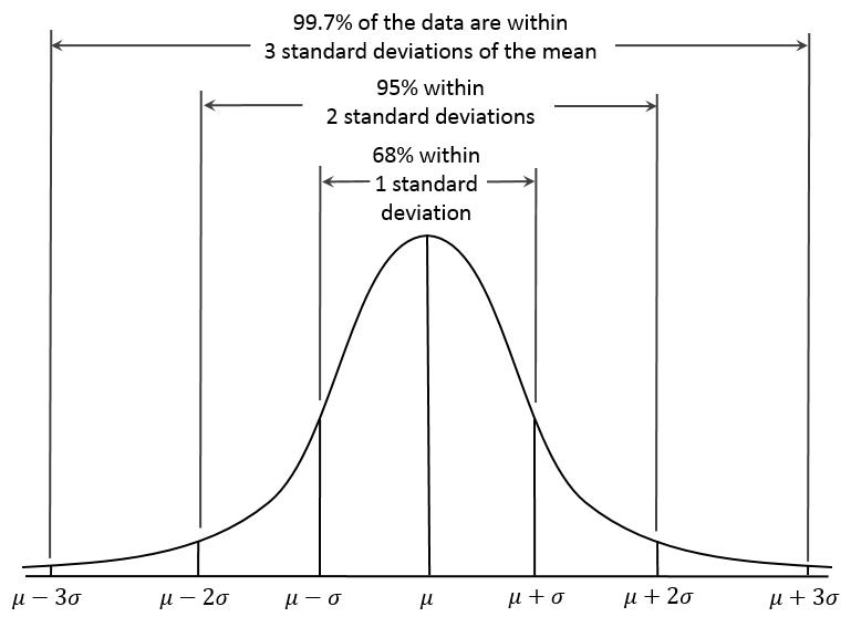 Standard Deviation và phân bố dữ liệu
