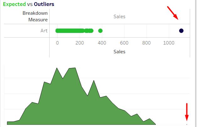 Ví dụ về Outliers cho dữ liệu 1 chiều - Data-Fun.com