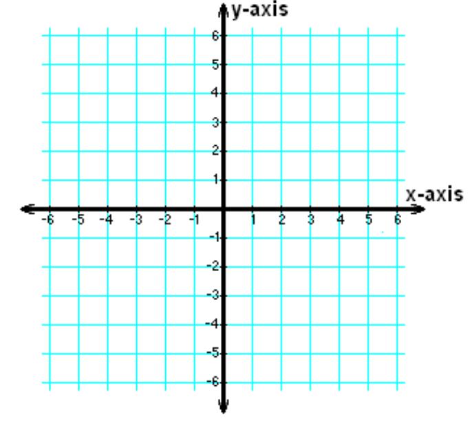 Biểu đồ tọa độ 2 chiều